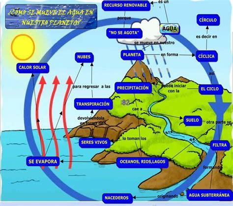 imagenes surrealistas con explicacion im 225 genes del ciclo del agua para ni 241 os explicaci 243 n