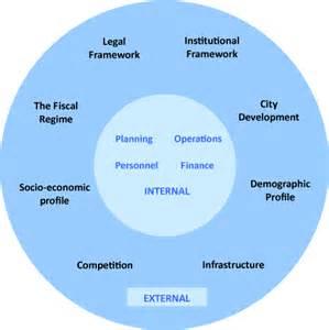 figure 2 internal external environment of a public