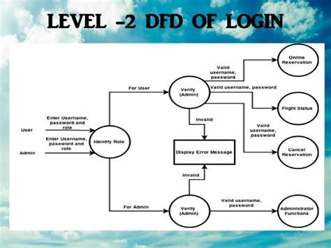 tutorial membuat dfd level 0 context diagram level 0 for airline reservation system