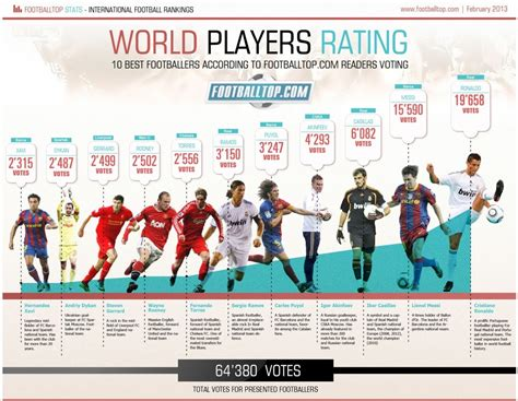 sports infographics templates 10 sports infographics that score big points create amazing infographics easel ly