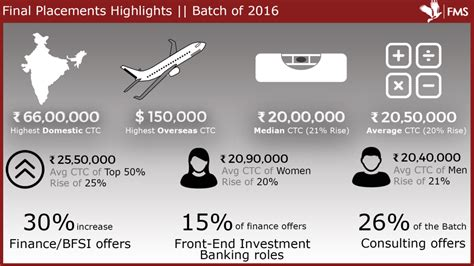 Fms Delhi Mba Placements by Fms Delhi Placement Report 2016 Career