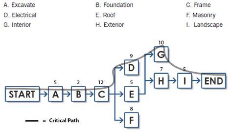activity network diagrams kagrahari s project execution skills