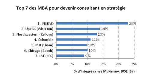 Difference Between Mba Mbb by Les Meilleurs Mba Pour Devenir Consultant En Strat 233 Gie