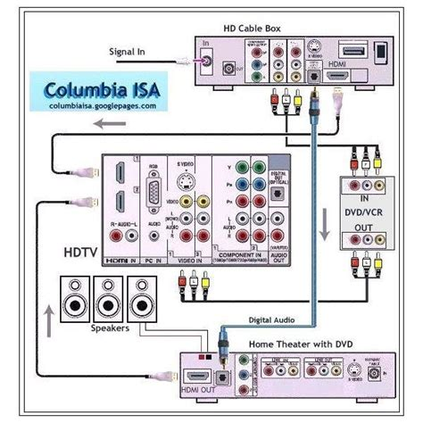home theatre wiring schematic home network schematic