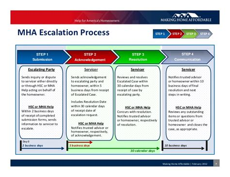 Escalation Procedures Template by Mha Escalation Process