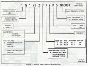 Jeep Vin Decoder Chart Wiring Diagram For A 1994 Thunderbird Wiring Get Free
