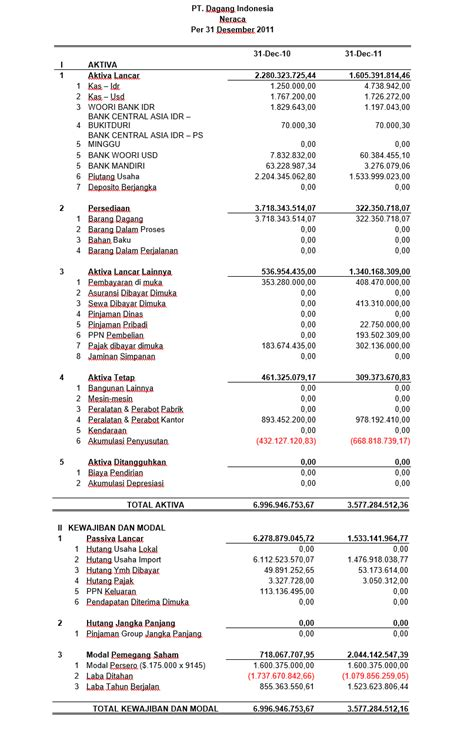 format laporan neraca perusahaan dagang contoh laporan keuangan perusahaan manufaktur akuntansi id