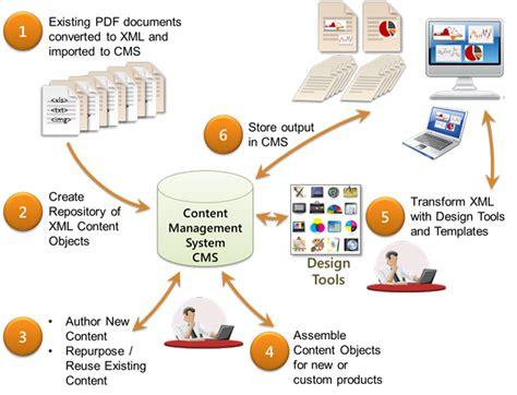 publishing workflow publishing workflow software best free home design