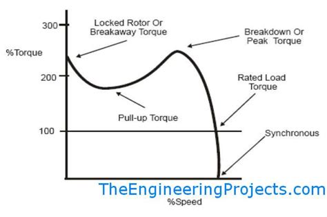 three phase induction motor characteristics the engineering projects