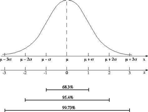tavola di gauss uso delle tabelle dell integrale della distribuzione