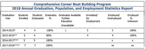 boat building career career services great lakes boat building school