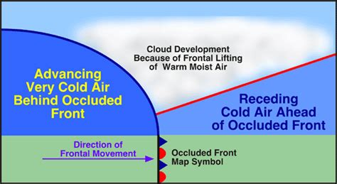 7 r air masses and frontal transitional zones