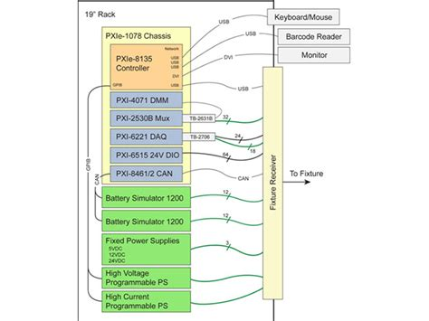 labview layout manager a flexible cost effective battery management systems bms
