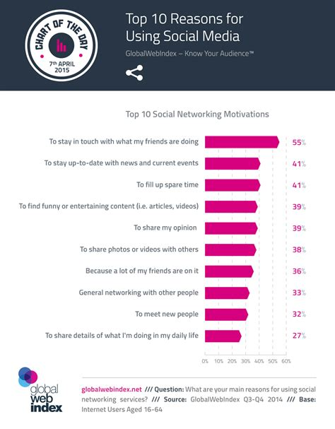 Find On Social Networks By Email Study Top 10 Social Networking Motivations Infographic Social Media Today