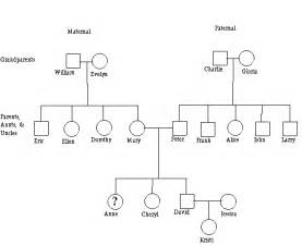 family genome template family tree template family tree template genetics