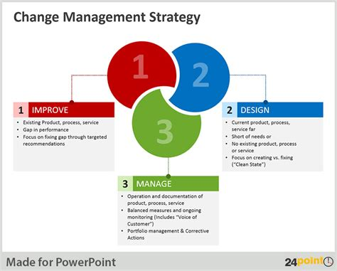 change strategy template implementing change successfully the key to