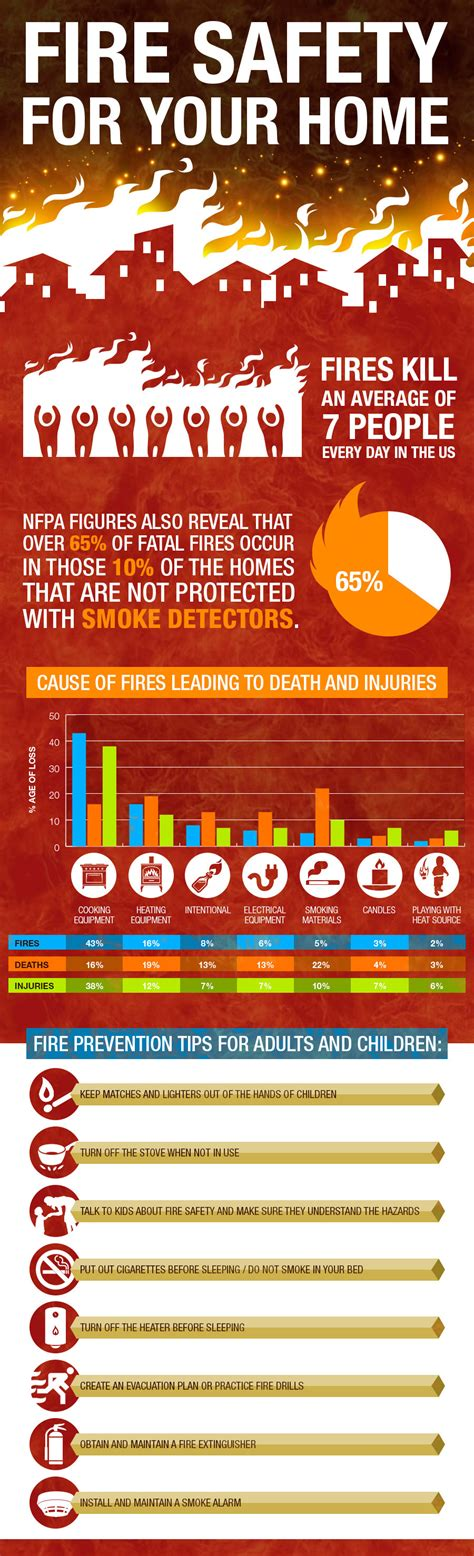 infographic 5 home safety tips when on a vacation 8 ways to keep your home fire safe infographic visualistan