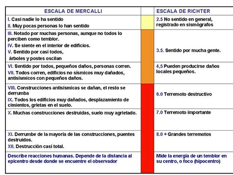 tabla de escala de sismos richter y mercalli terremotos escalas