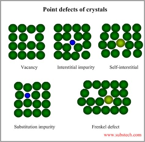 Distinguish Between Frenkel And Schottky Defects In Ceramics - imperfections of structure substech