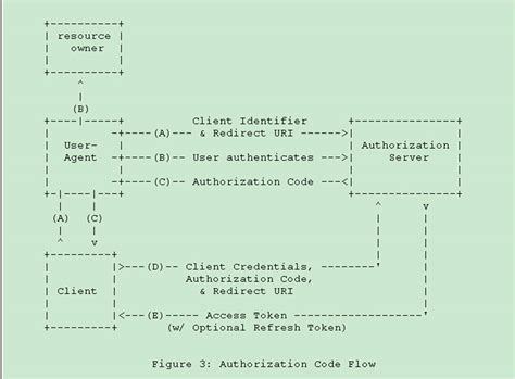 oauth 2 0 flow diagram authentication using oauth 2 0 server and client