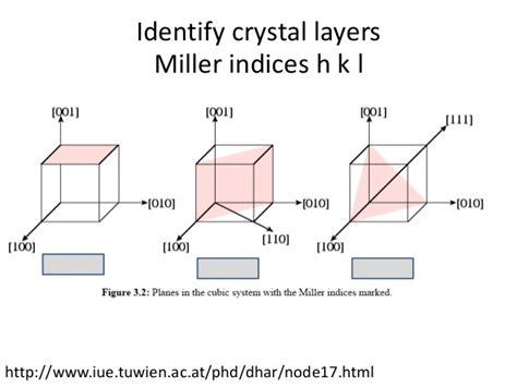 x ray diffraction pattern miller indices spectroscopy xrd