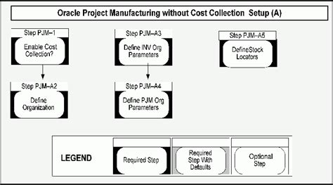 project manufacturing oracle project manufacturing implementation guide