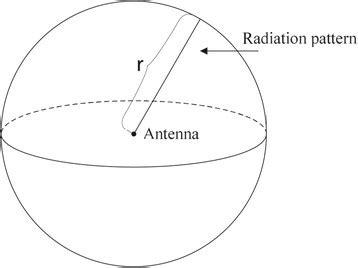 radiation pattern   isotropic antenna  omni