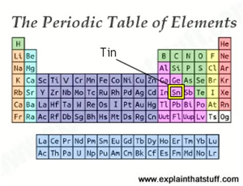 tin introduction to the chemical element and its compounds