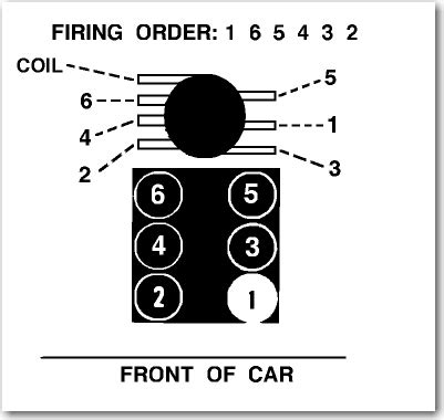 s10 spark wire diagram 28 images firing order for