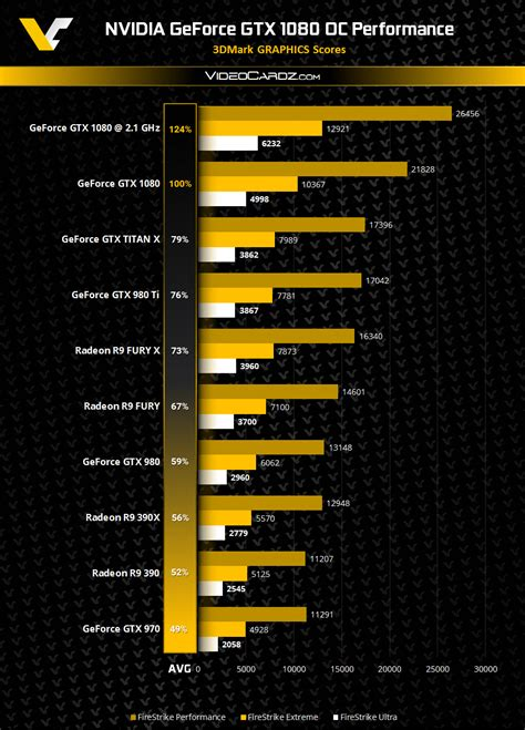 best benchmark nvidia geforce gtx 1080 3dmark overclocking performance