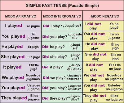 pattern simple past tense pasado simple simple past tense aprender ingl 233 s f 225 cil