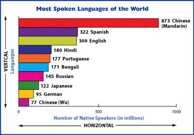 this graph show the most spoken languages in the world
