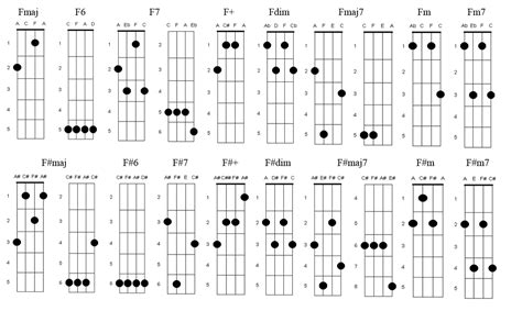 and a ukulele chord fingerings