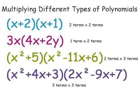 multiplying polynomials with examples owlcation