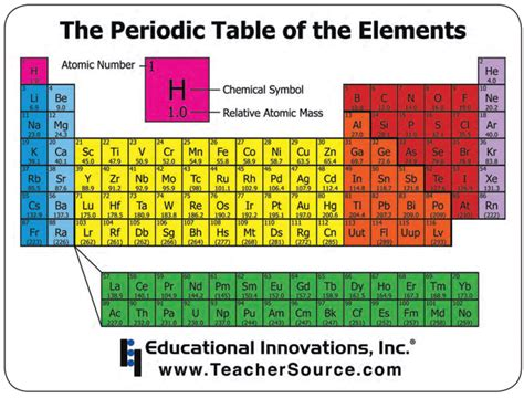 high chemistry periodic table chemistry periodic table mousepad