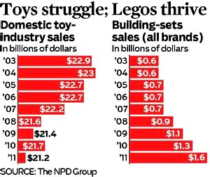 legos on sale where do santa s toys come from 226 12 14 2012 226 raging