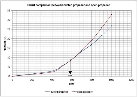 boat propeller thrust equation thrust comparison between ducted propeller and open