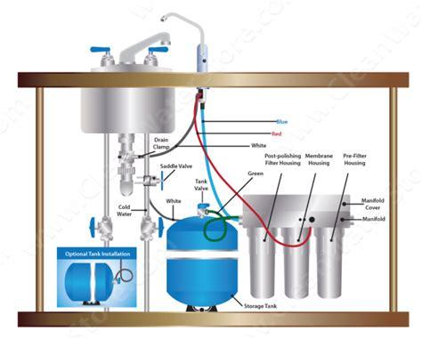 Undersink Ro sink pentek 3 stage ro clean water store