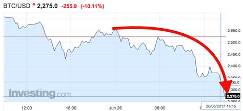 Buy Stocks With Bitcoin 2 by Bitcoin Is Tumbling Business Insider
