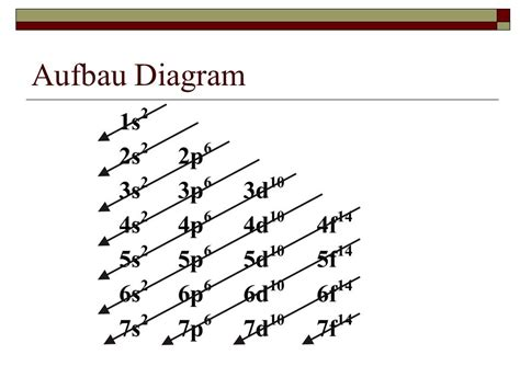 aufbau diagram aufbau diagram 28 images what is stated in aufbau s