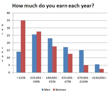 How Much More Do With Mba Earn by Get Paid Less Edinburgh Eye