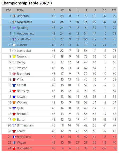one goal dramatically changes championship promotion odds