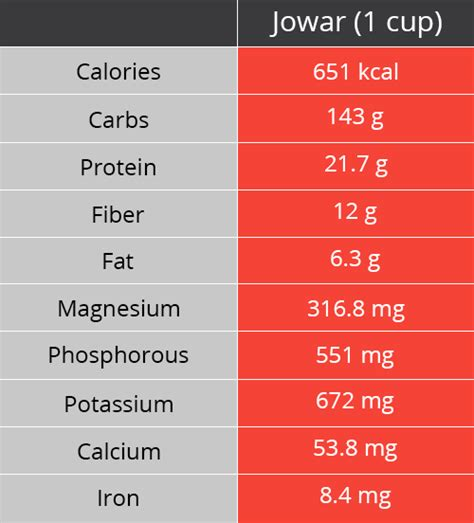 carbohydrates jowar roti 7 reasons why jowar sorghum is for your health