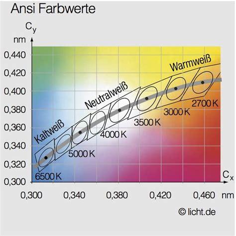 Kelvin Licht by Farbtemperatur Licht De