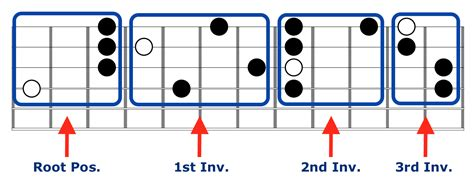 chord block diagram easy to play advanced chords for your acoustic