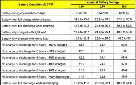 Auto Battery Voltage Chart by 95 Battery Condition And State Of Charge Charts