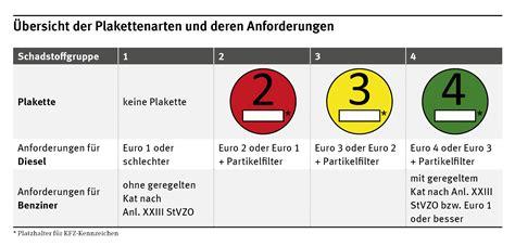 Motorrad Umweltzone by Umweltzonen In Deutschland Umweltbundesamt