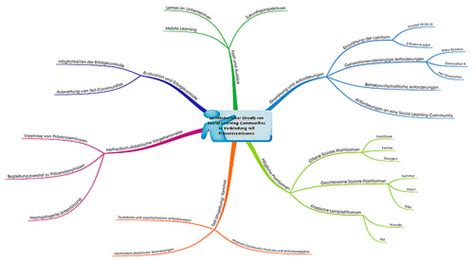 Vorlage Word Mindmap Mind Map Vorlage Clipart Best