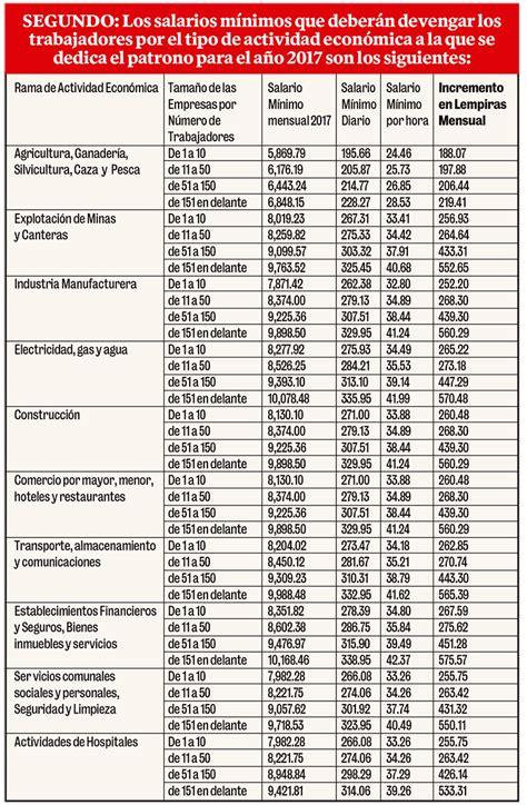 Sat Tabla Del Salario Minimo 2016 | tabla sua inpc 2016 inpc para sua 2016 salarios minimos