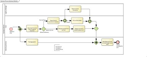 bpmn process diagram images how to guide and refrence